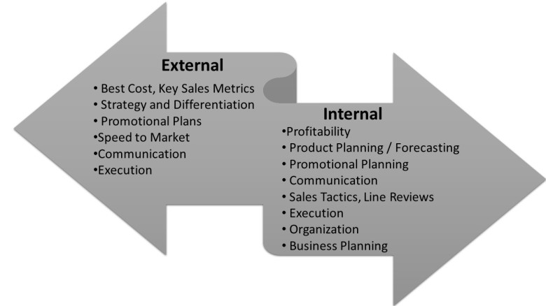 Internal and External factors